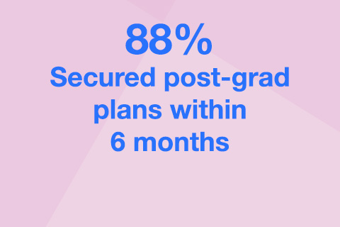 Statement stating 88% Secured post-grad plans within 6 months